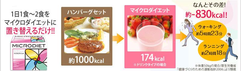 体脂肪1kgを減らすには、摂取<消費カロリーの差を約7,000kcal出すことが必要です。